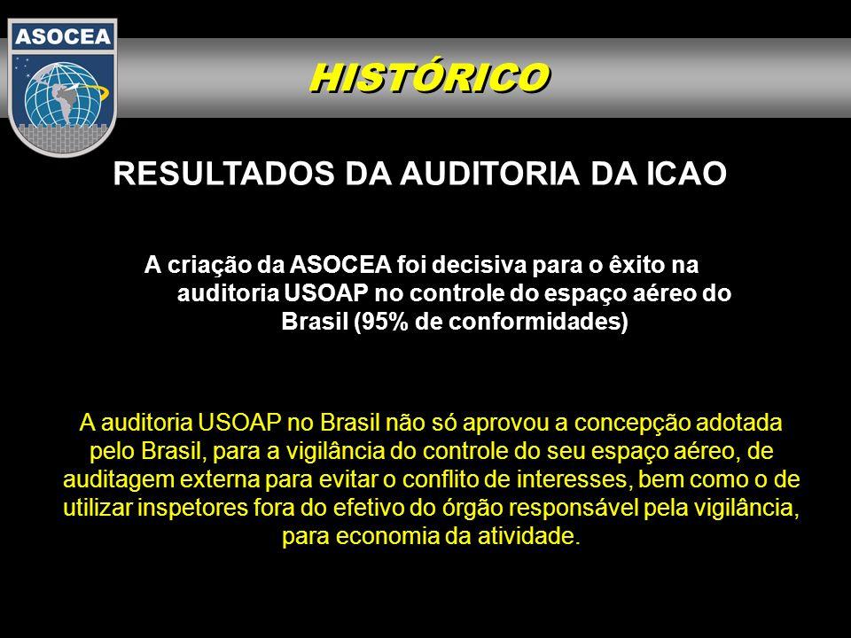 HISTÓRICO RESULTADOS DA AUDITORIA DA ICAO