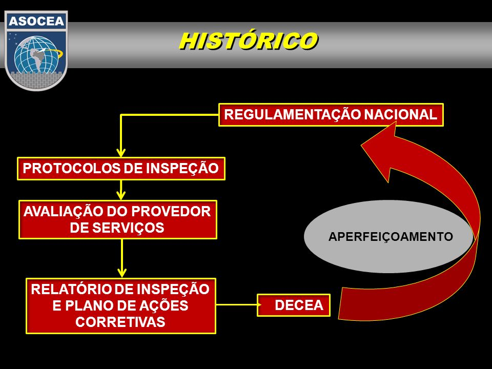 HISTÓRICO REGULAMENTAÇÃO NACIONAL PROTOCOLOS DE INSPEÇÃO