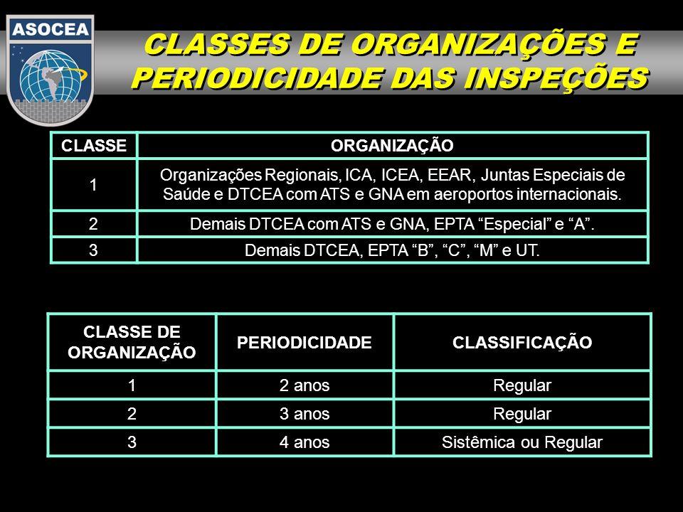 CLASSES DE ORGANIZAÇÕES E PERIODICIDADE DAS INSPEÇÕES