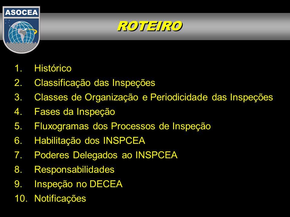 ROTEIRO Histórico Classificação das Inspeções