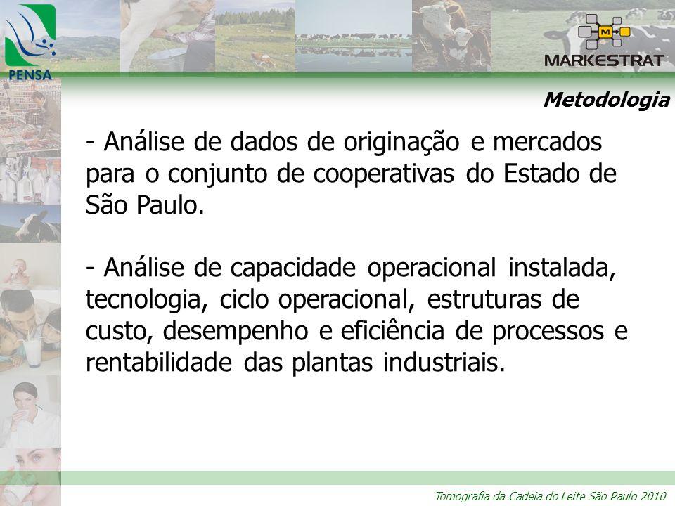 Metodologia Análise de dados de originação e mercados para o conjunto de cooperativas do Estado de São Paulo.