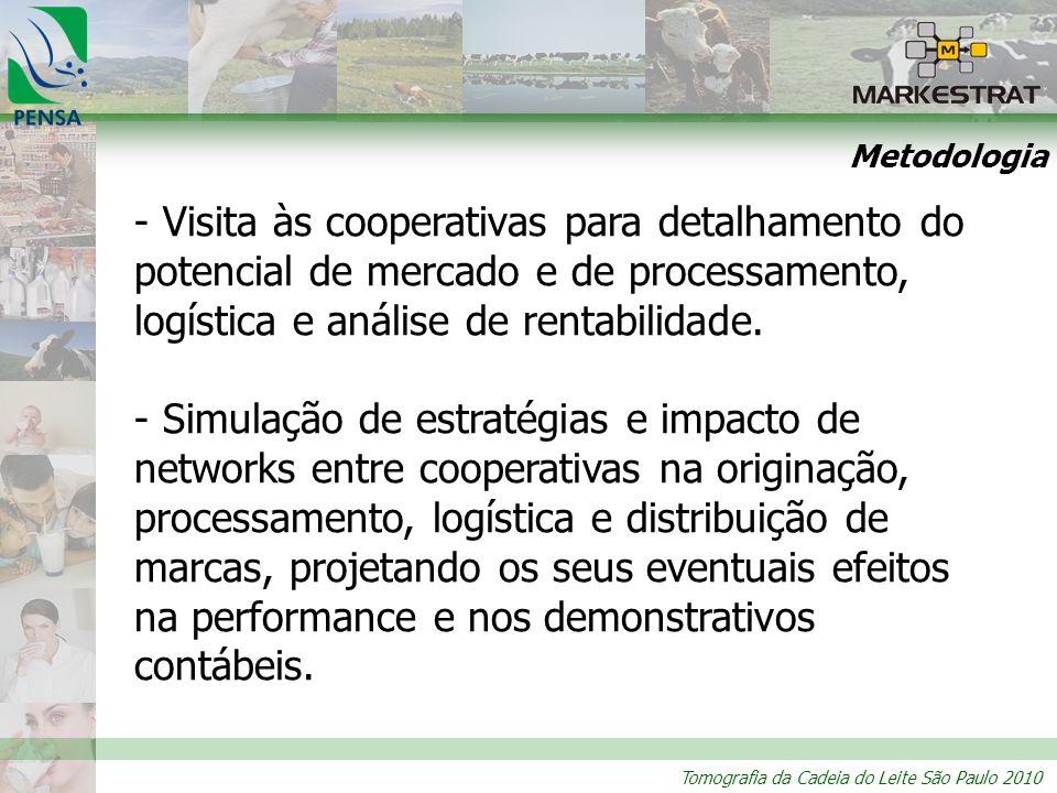 Metodologia Visita às cooperativas para detalhamento do potencial de mercado e de processamento, logística e análise de rentabilidade.