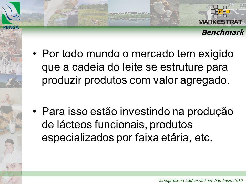 Benchmark Por todo mundo o mercado tem exigido que a cadeia do leite se estruture para produzir produtos com valor agregado.