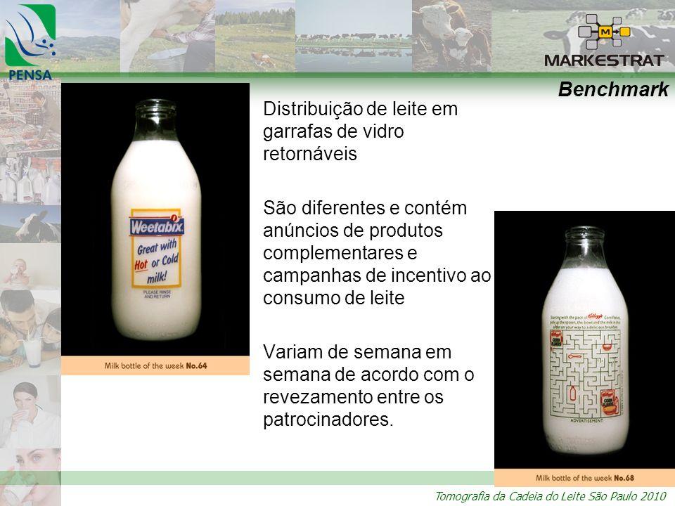 Benchmark Distribuição de leite em garrafas de vidro retornáveis