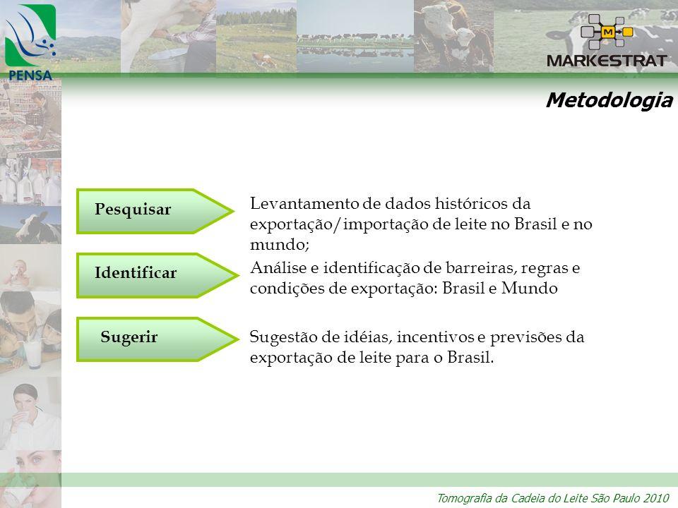 Metodologia Levantamento de dados históricos da exportação/importação de leite no Brasil e no mundo;