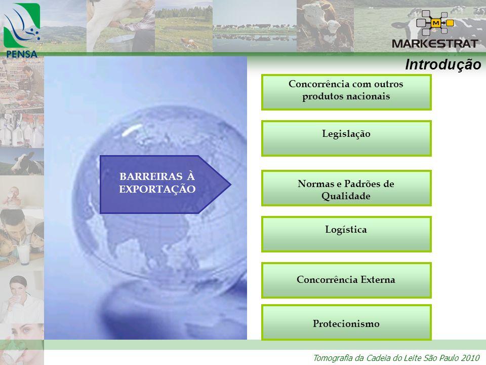 Introdução BARREIRAS À EXPORTAÇÃO