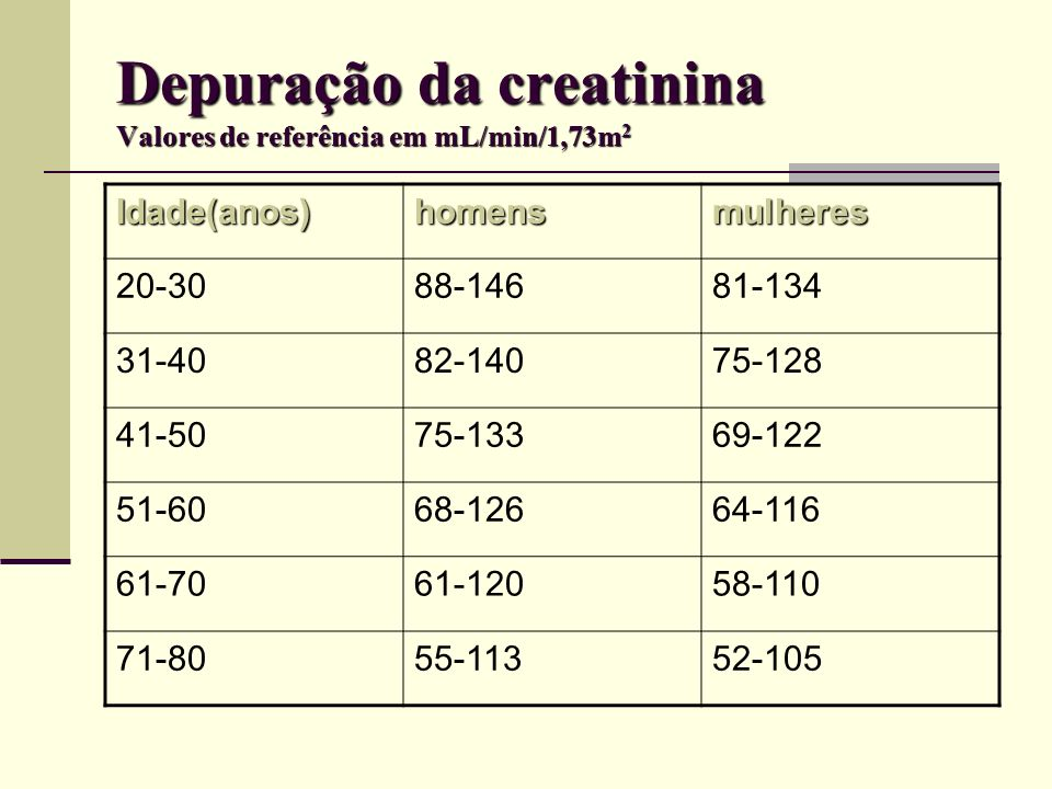 Depuração da creatinina Valores de referência em mL/min/1,73m2