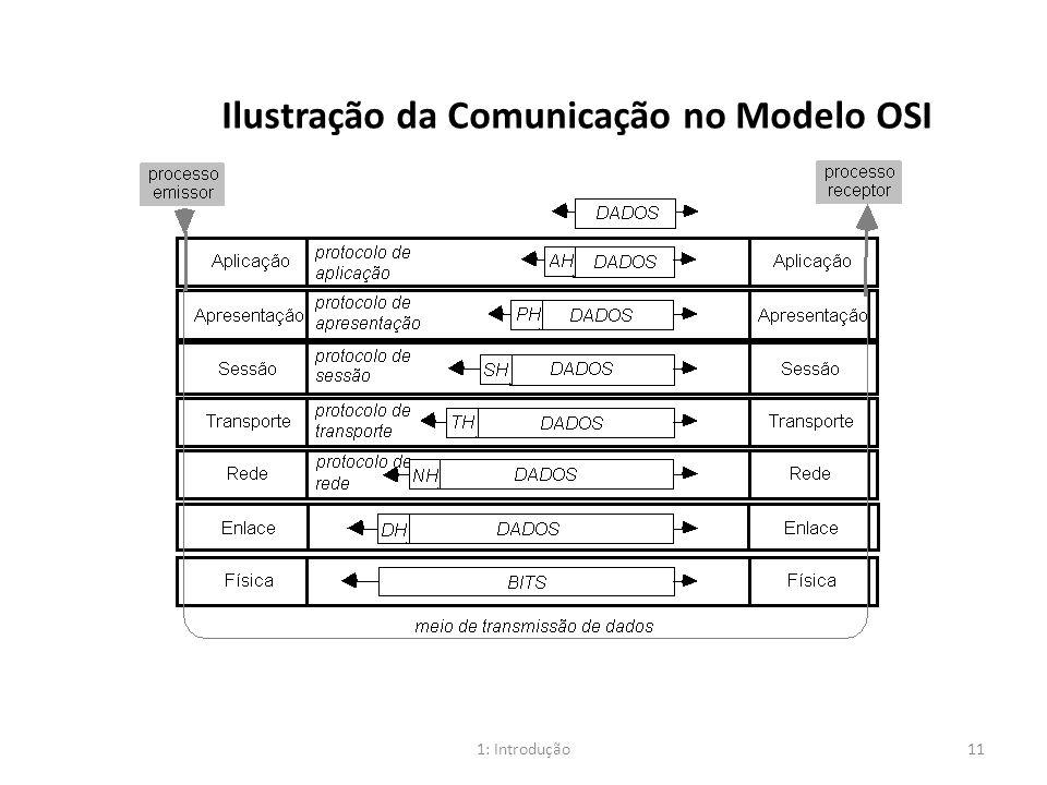 Ilustração da Comunicação no Modelo OSI