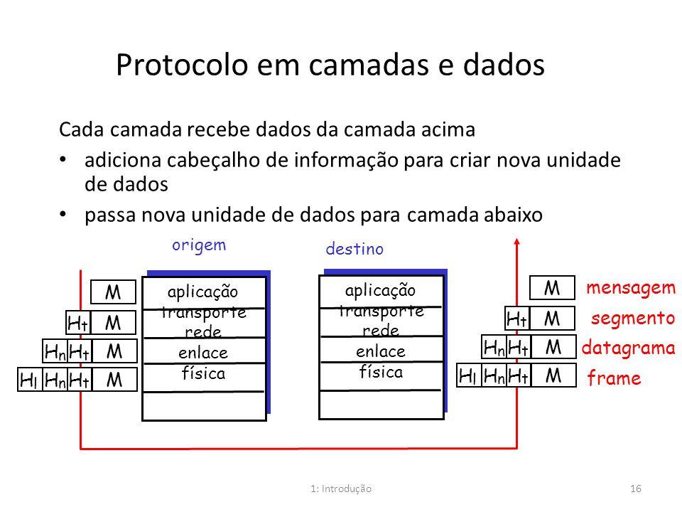Protocolo em camadas e dados