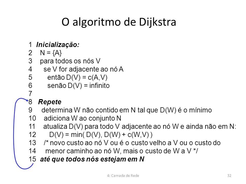 O algoritmo de Dijkstra