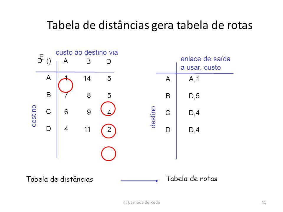 Tabela de distâncias gera tabela de rotas