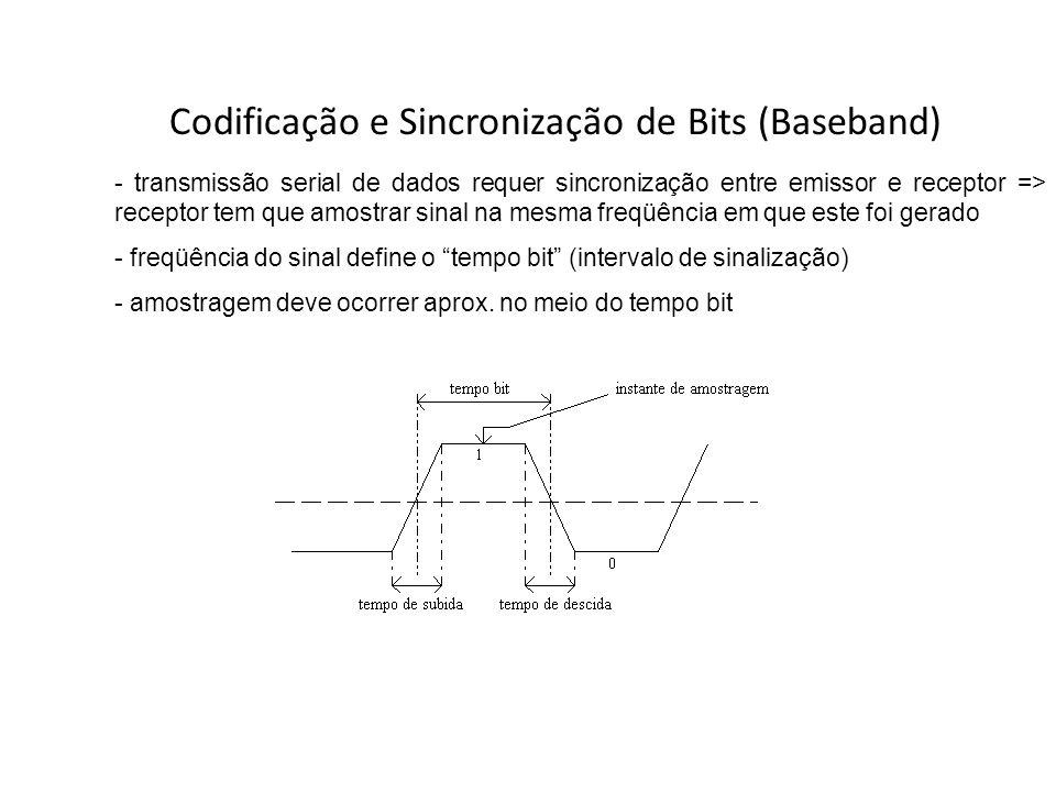Codificação e Sincronização de Bits (Baseband)