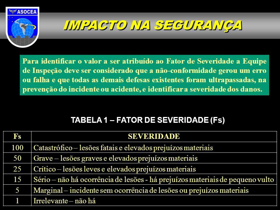 TABELA 1 – FATOR DE SEVERIDADE