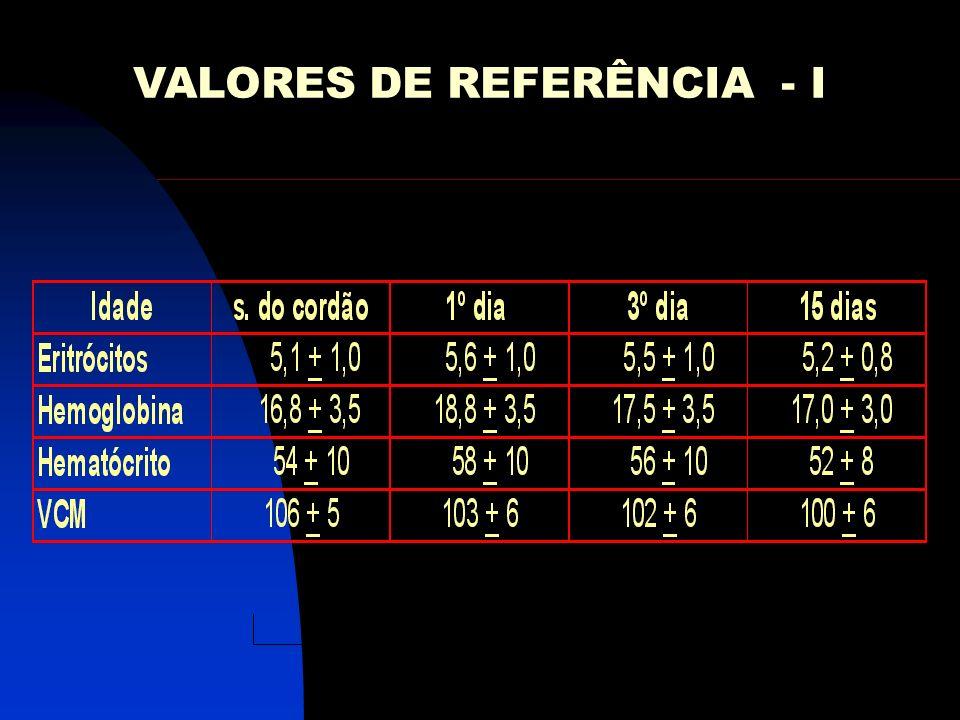 VALORES DE REFERÊNCIA - I