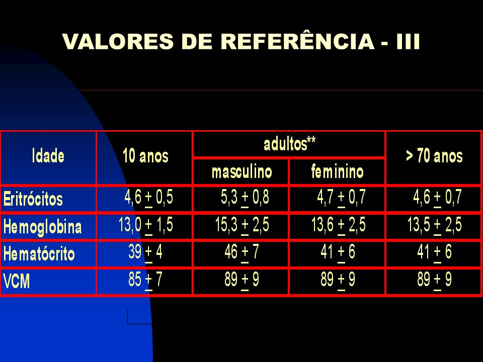 VALORES DE REFERÊNCIA - III