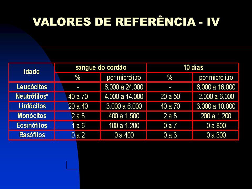 VALORES DE REFERÊNCIA - IV