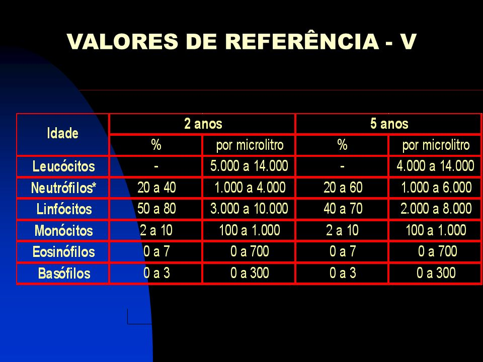 VALORES DE REFERÊNCIA - V
