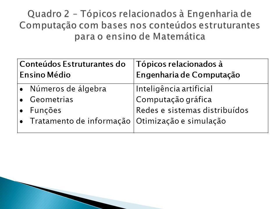 Quadro 2 – Tópicos relacionados à Engenharia de Computação com bases nos conteúdos estruturantes para o ensino de Matemática