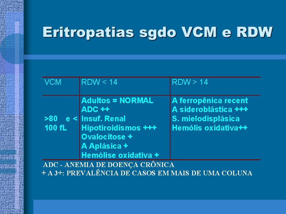 Eritropatias sgdo VCM e RDW