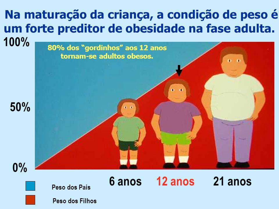 Na maturação da criança, a condição de peso é