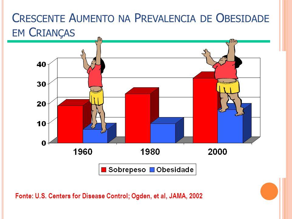 Crescente Aumento na Prevalencia de Obesidade em Crianças