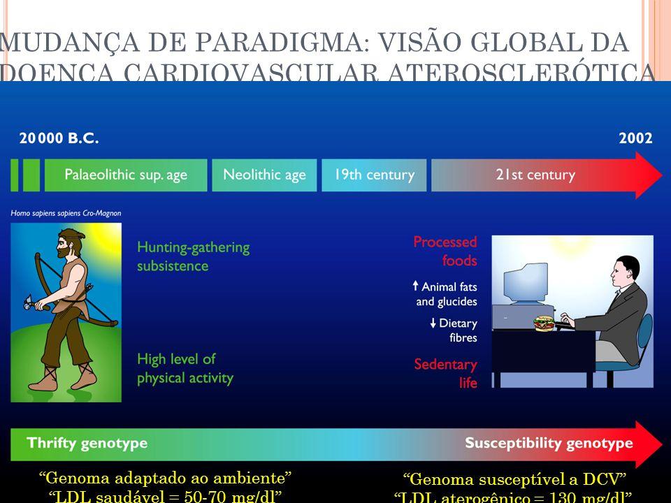 MUDANÇA DE PARADIGMA: VISÃO GLOBAL DA DOENÇA CARDIOVASCULAR ATEROSCLERÓTICA