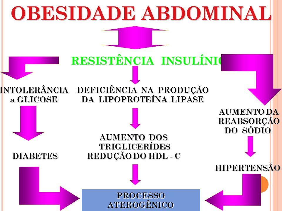 DEFICIÊNCIA NA PRODUÇÃO DA LIPOPROTEÍNA LIPASE