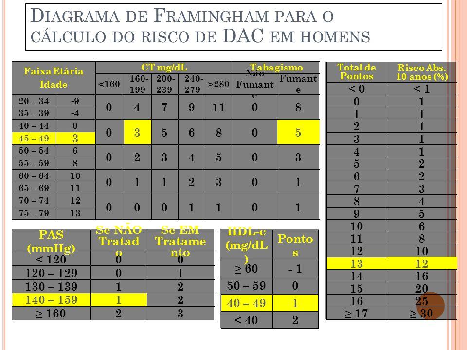 Diagrama de Framingham para o cálculo do risco de DAC em homens