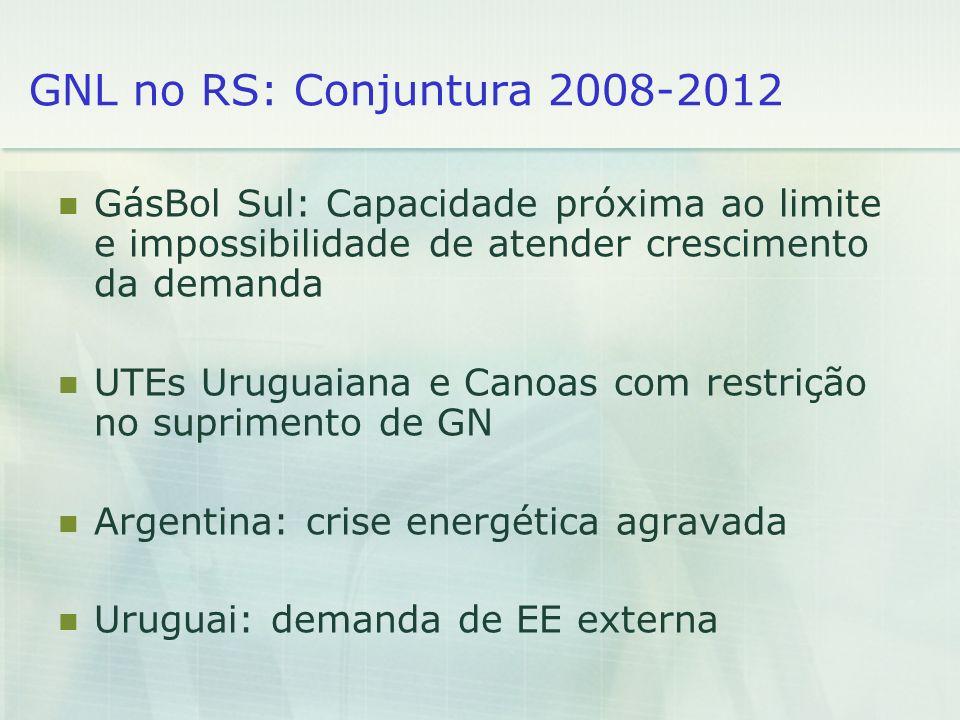 GNL no RS: Conjuntura 2008-2012 GásBol Sul: Capacidade próxima ao limite e impossibilidade de atender crescimento da demanda.