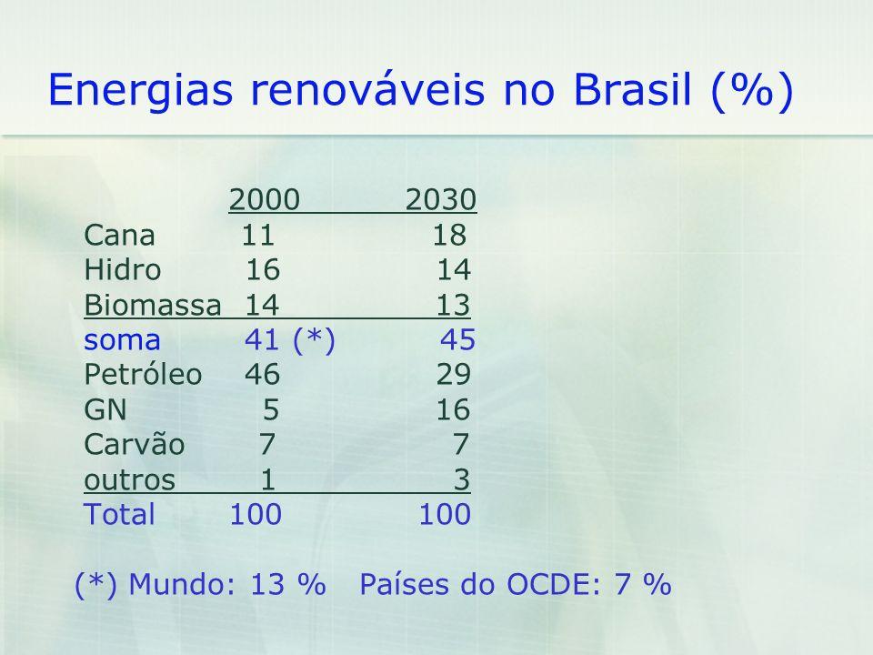 Energias renováveis no Brasil (%)