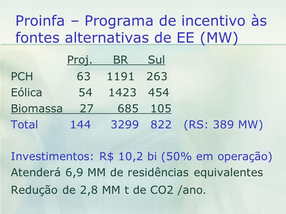 Proinfa – Programa de incentivo às fontes alternativas de EE (MW)