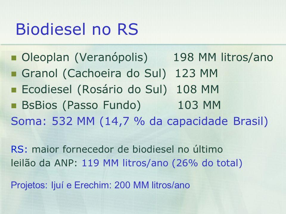 Biodiesel no RS Oleoplan (Veranópolis) 198 MM litros/ano