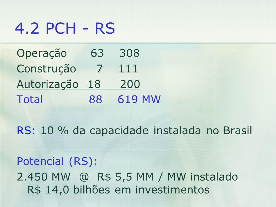 4.2 PCH - RS Operação 63 308 Construção 7 111 Autorização 18 200