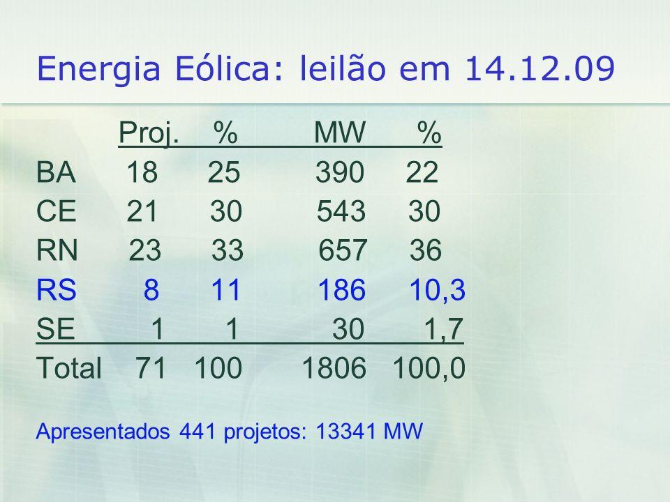 Energia Eólica: leilão em 14.12.09