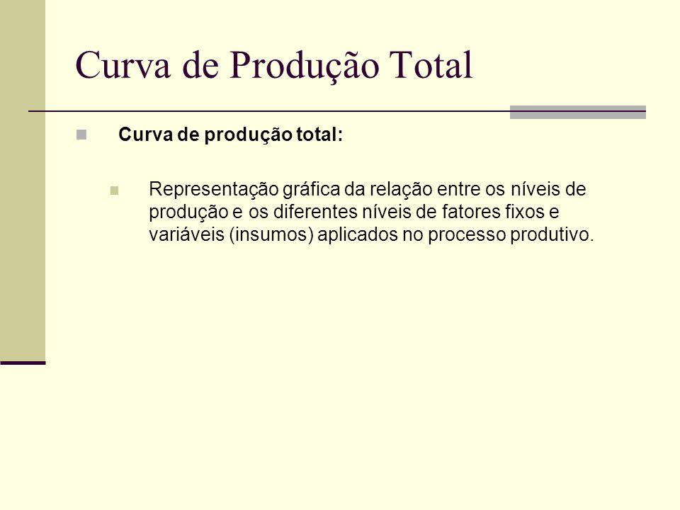 Curva de Produção Total