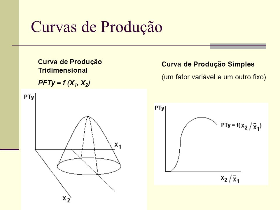 Curvas de Produção Curva de Produção Tridimensional