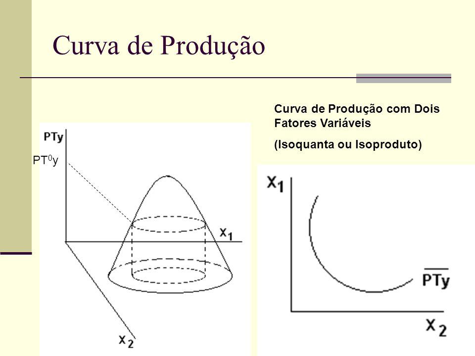 Curva de Produção Curva de Produção com Dois Fatores Variáveis