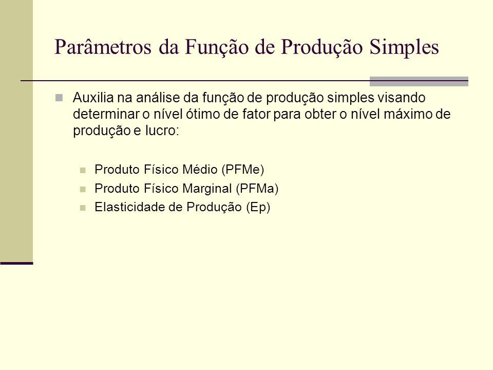 Parâmetros da Função de Produção Simples