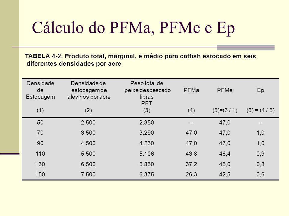 Cálculo do PFMa, PFMe e Ep