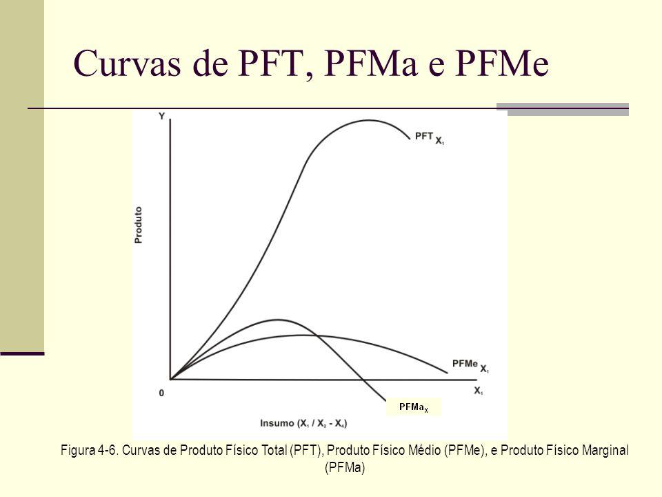 Curvas de PFT, PFMa e PFMe