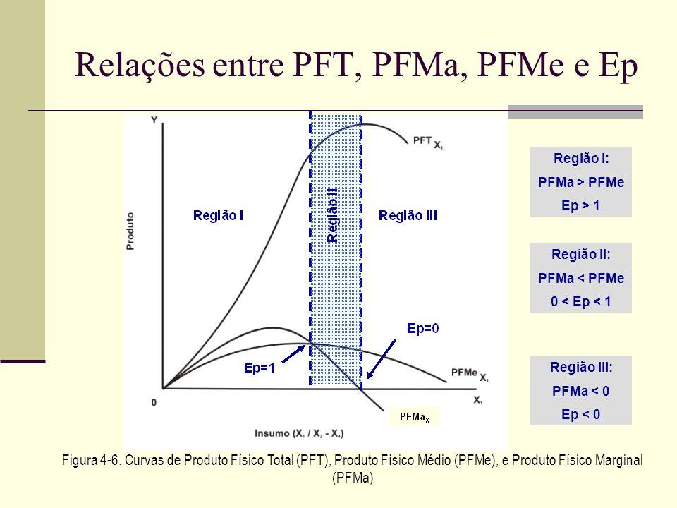 Relações entre PFT, PFMa, PFMe e Ep