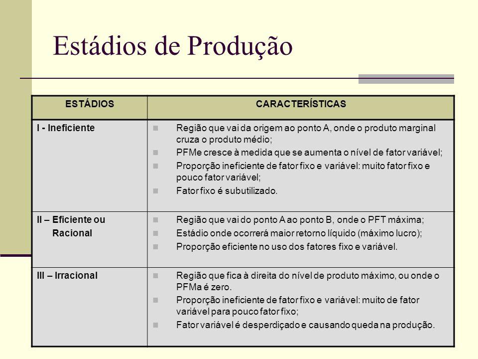 Estádios de Produção ESTÁDIOS CARACTERÍSTICAS I - Ineficiente