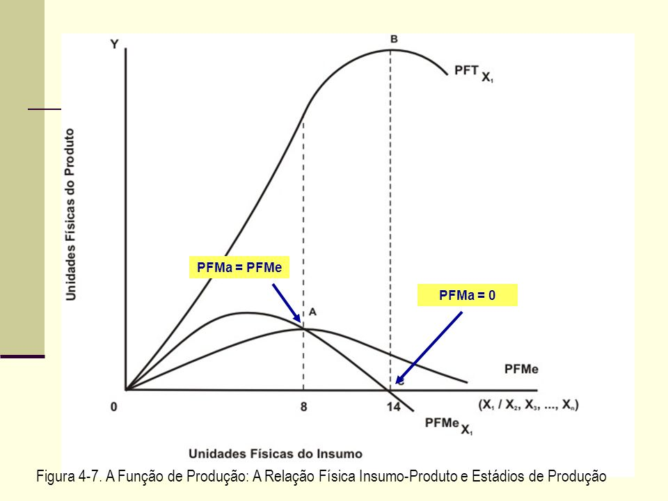 PFMa = PFMe PFMa = 0. Figura 4-7.