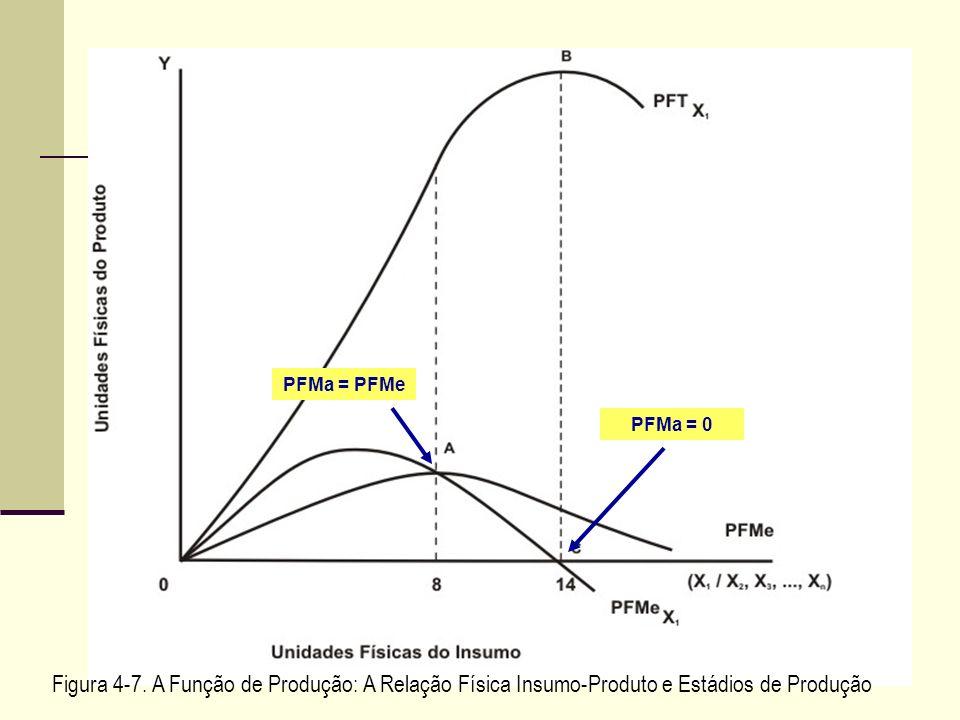 PFMa = PFMePFMa = 0.Figura 4-7.