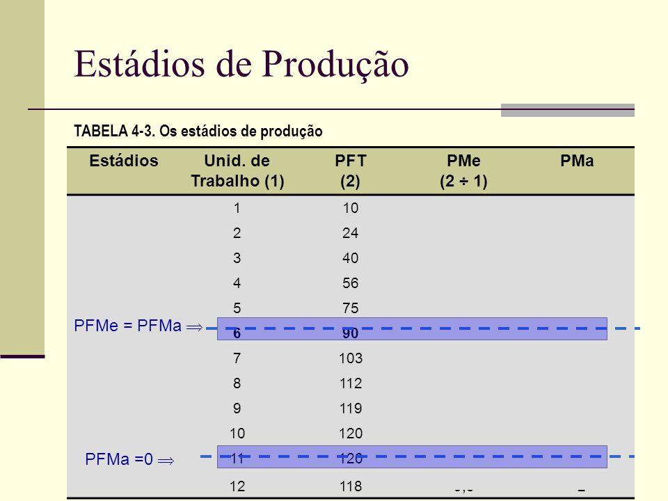 Estádios de Produção TABELA 4-3. Os estádios de produção Estádios