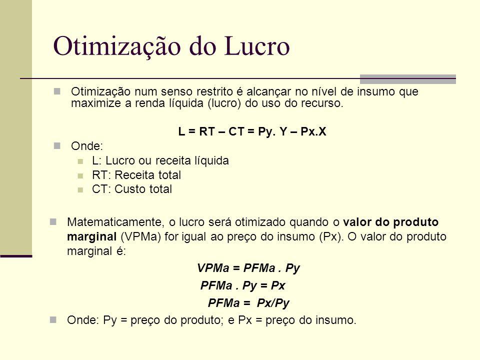 Otimização do Lucro Otimização num senso restrito é alcançar no nível de insumo que maximize a renda líquida (lucro) do uso do recurso.