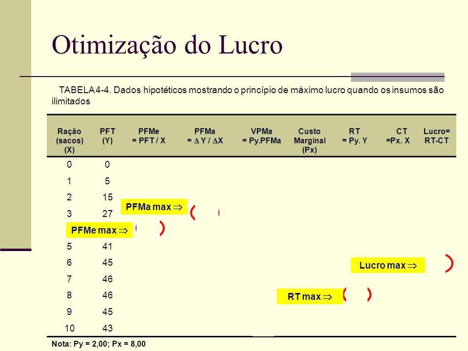 Otimização do Lucro TABELA 4-4. Dados hipotéticos mostrando o princípio de máximo lucro quando os insumos são.