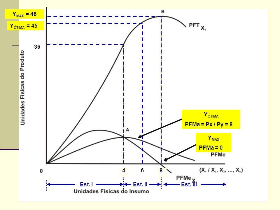 Conclusões YMAX = 46 YÓTIMA = 45 36 YÓTIMA PFMa = Px / Py = 8 YMAX
