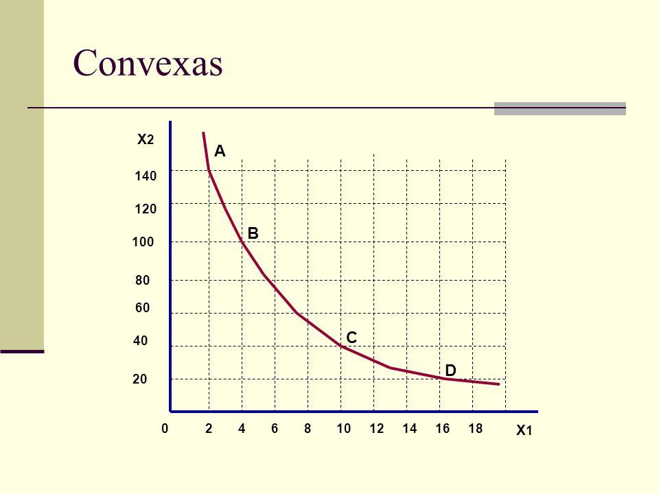 Convexas X2 A 140 120 B 100 80 60 C 40 D 20 2 4 6 8 10 12 14 16 18 X1