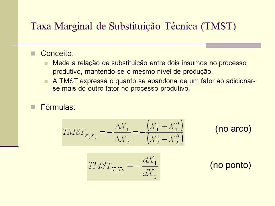 Taxa Marginal de Substituição Técnica (TMST)